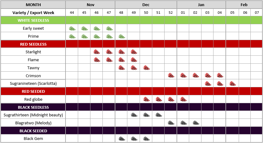 Grapes - Availability Calendar